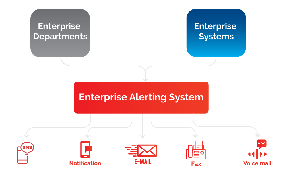 enterprise alerting system