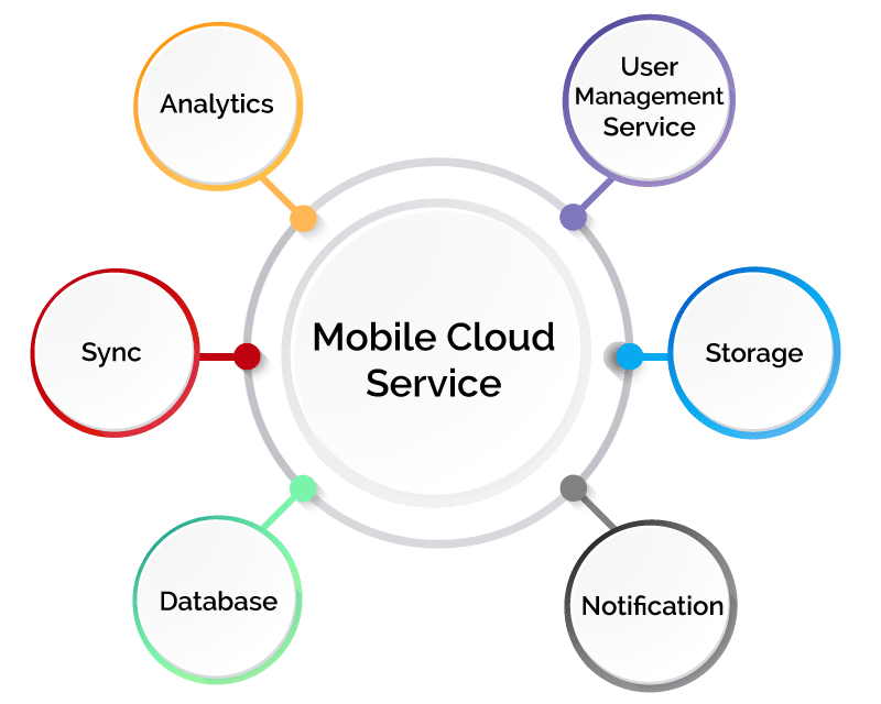 mobile cloud service